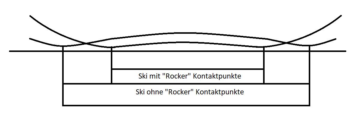 RockerTechnik